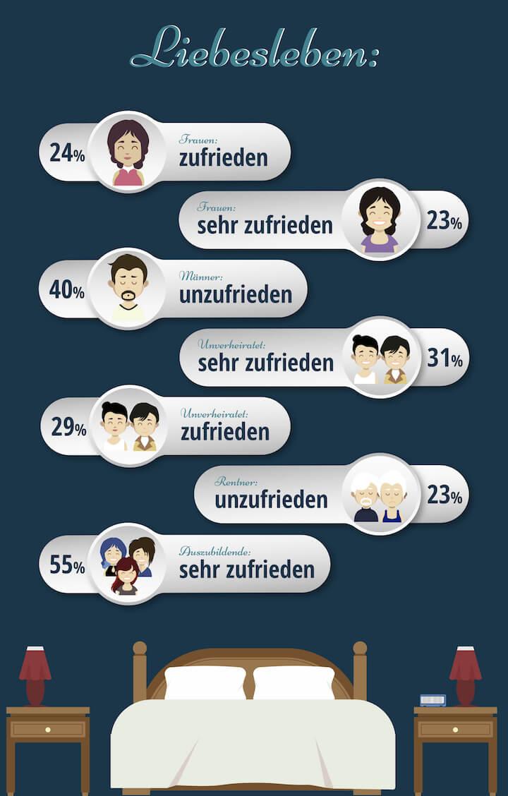 Infografik - Zufriedenheit und Unzufriedenheit im Liebesleben