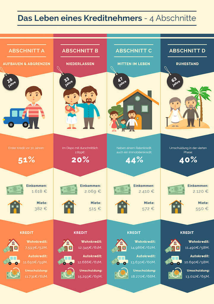 Infografik: Das Leben eines Kreditnehmers